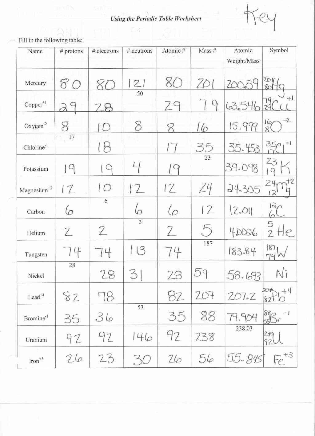 Atomic Structure Worksheet Pdf Structure atoms Worksheet Worksheet List