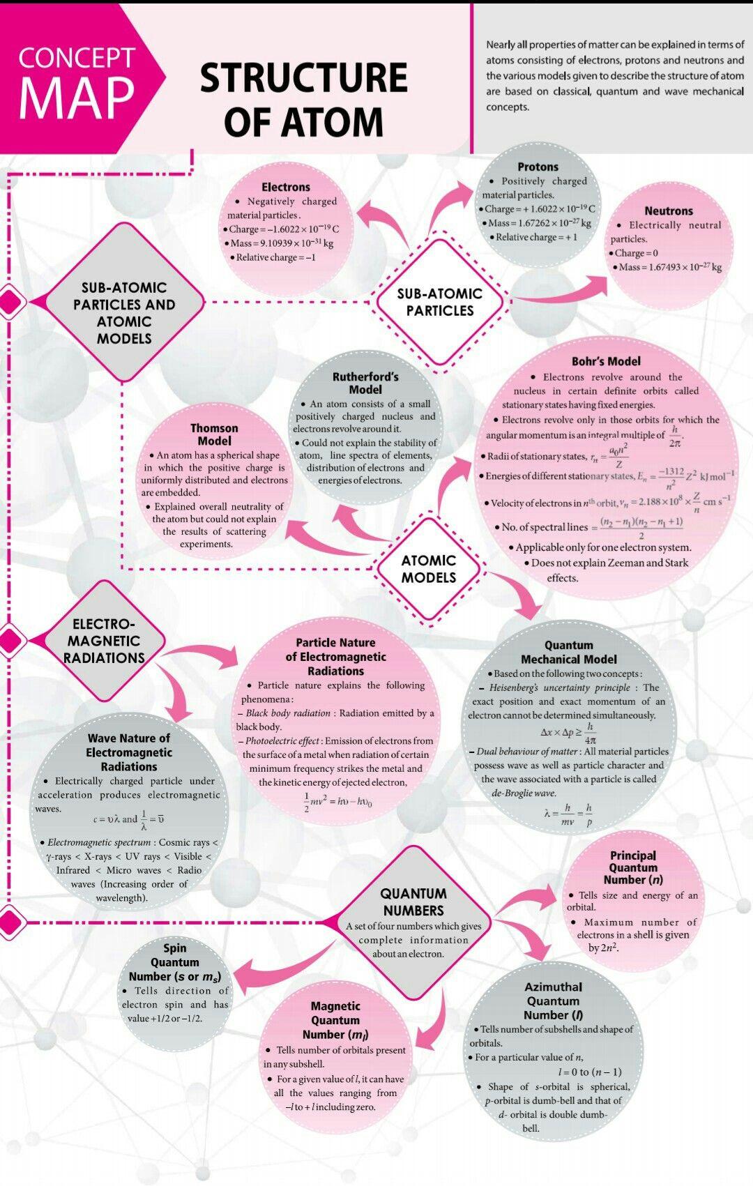 Bohr atomic Models Worksheet Answers atom Physics Worksheet