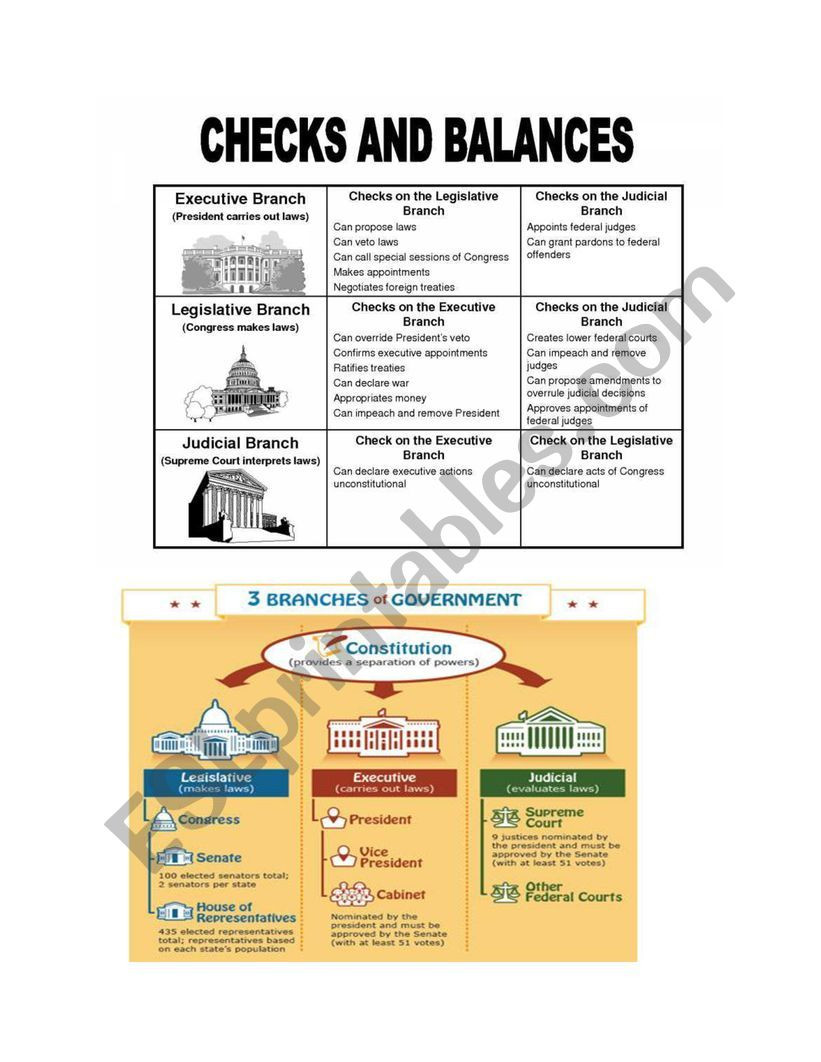 Branches Of Government Worksheet Pdf 3 Branches Of Government Esl Worksheet by Lmangino
