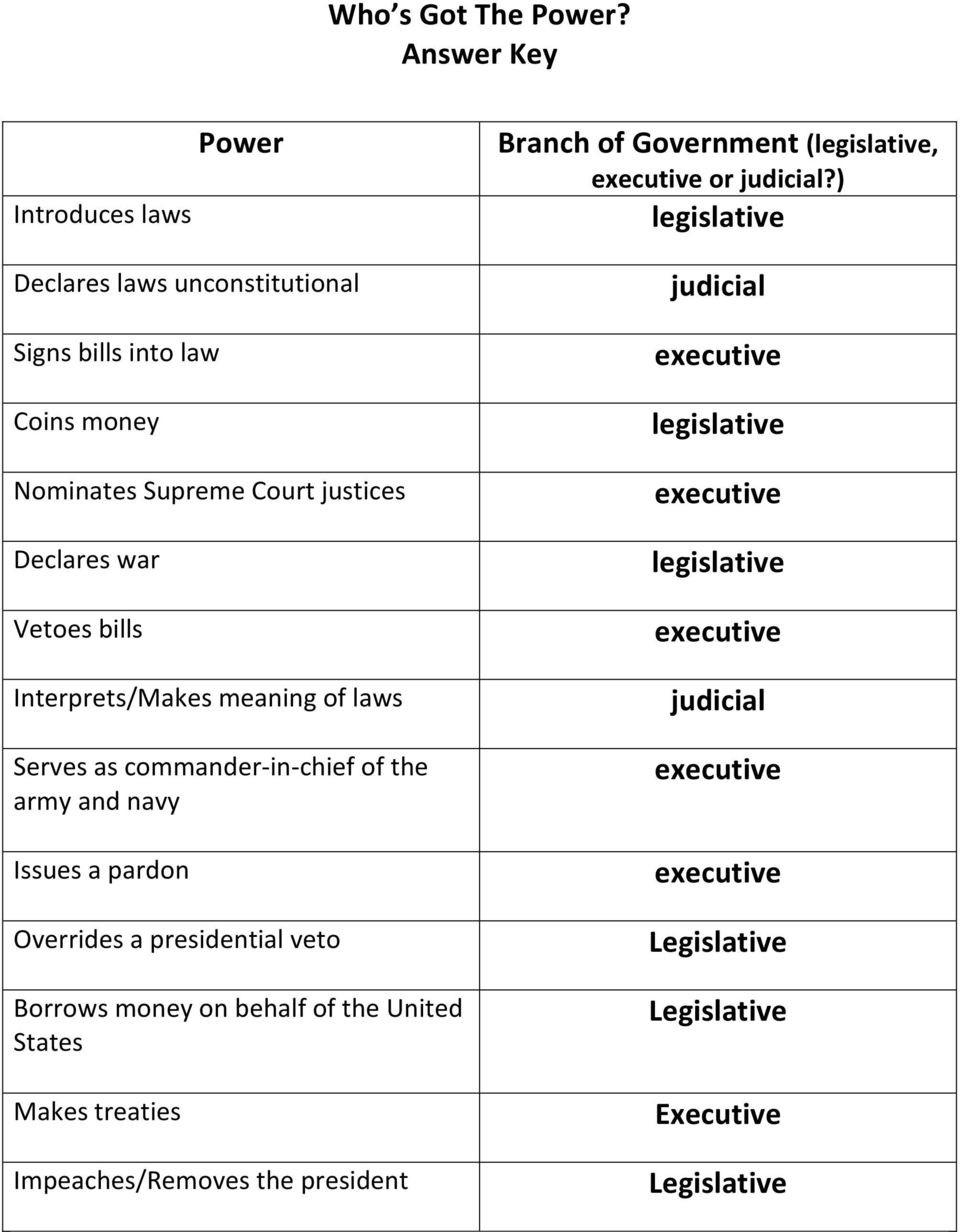 Branches Of Government Worksheet Pdf Activity Separation Of Powers who S Got the Power Pdf
