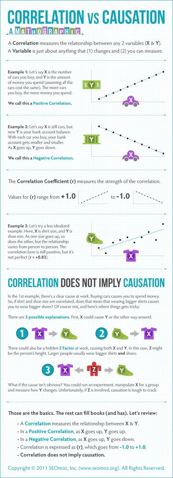 Correlation Vs Causation Worksheet Correlation Vs Causation Worksheet New Fjhs Algebra 1