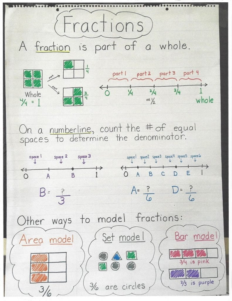 Decomposing Fractions 4th Grade Worksheet Fractions