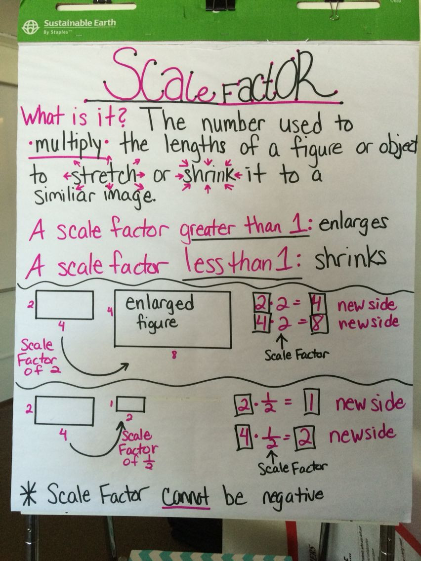 Dilations and Scale Factor Worksheet Scale Factor Anchor Chart