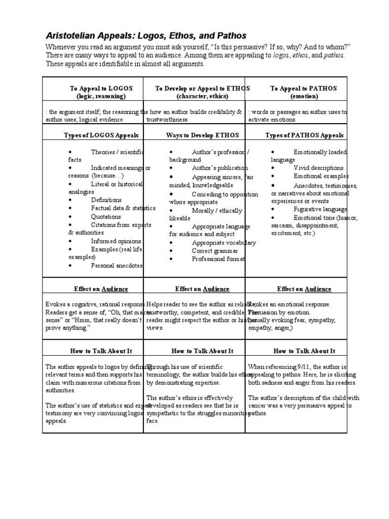 Ethos Pathos Logos Worksheet 05 Ethos Pathos Logos Handout and Lesson Plan 1 1