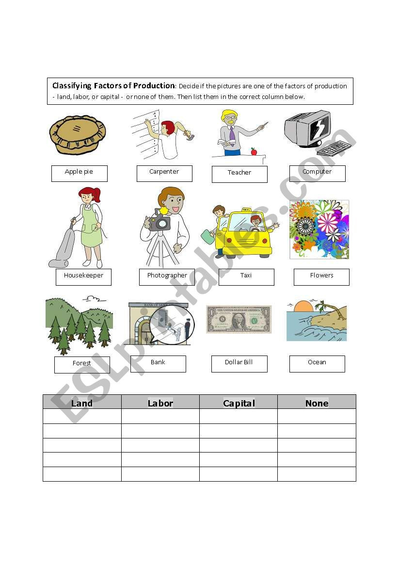 Factors Of Production Worksheet Classifying Factors Of Production Esl Worksheet by Frandurbin