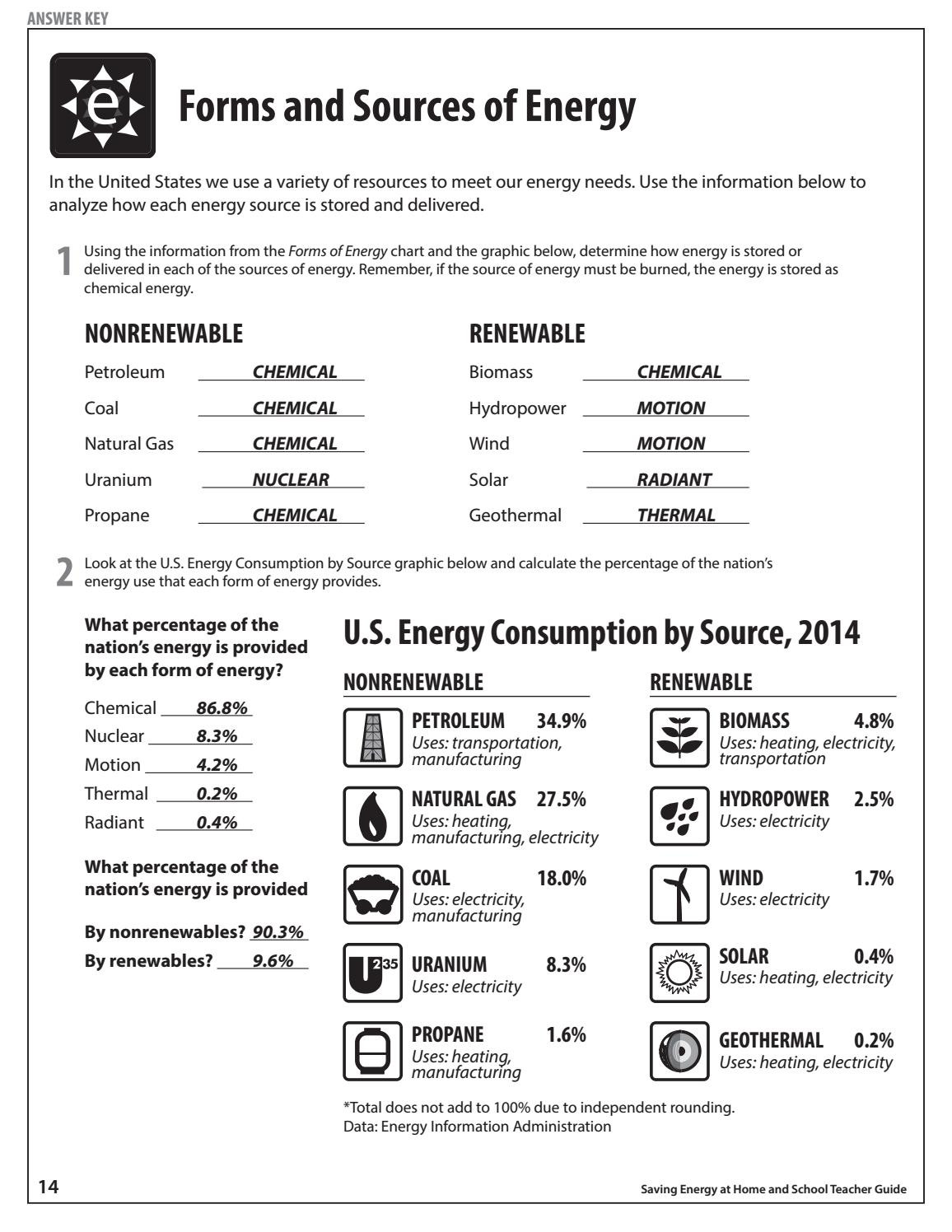 Forms Of Energy Worksheet Answers Saving Energy Teacher Guide by Need Project issuu