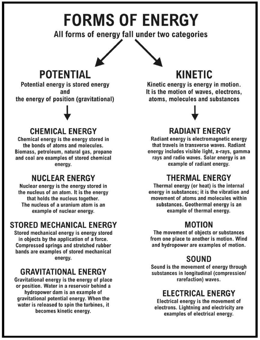Forms Of Energy Worksheet Answers Unique Energy and Energy Resources Worksheet