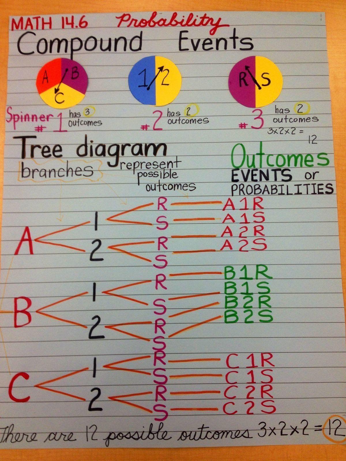 Fundamental Counting Principle Worksheet Pin On Printable Blank Worksheet Template