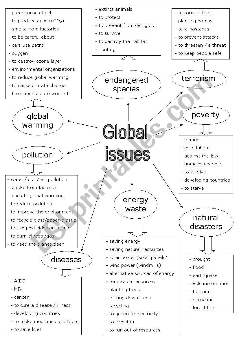 Global Wind Patterns Worksheet Pin On English as foreign Language