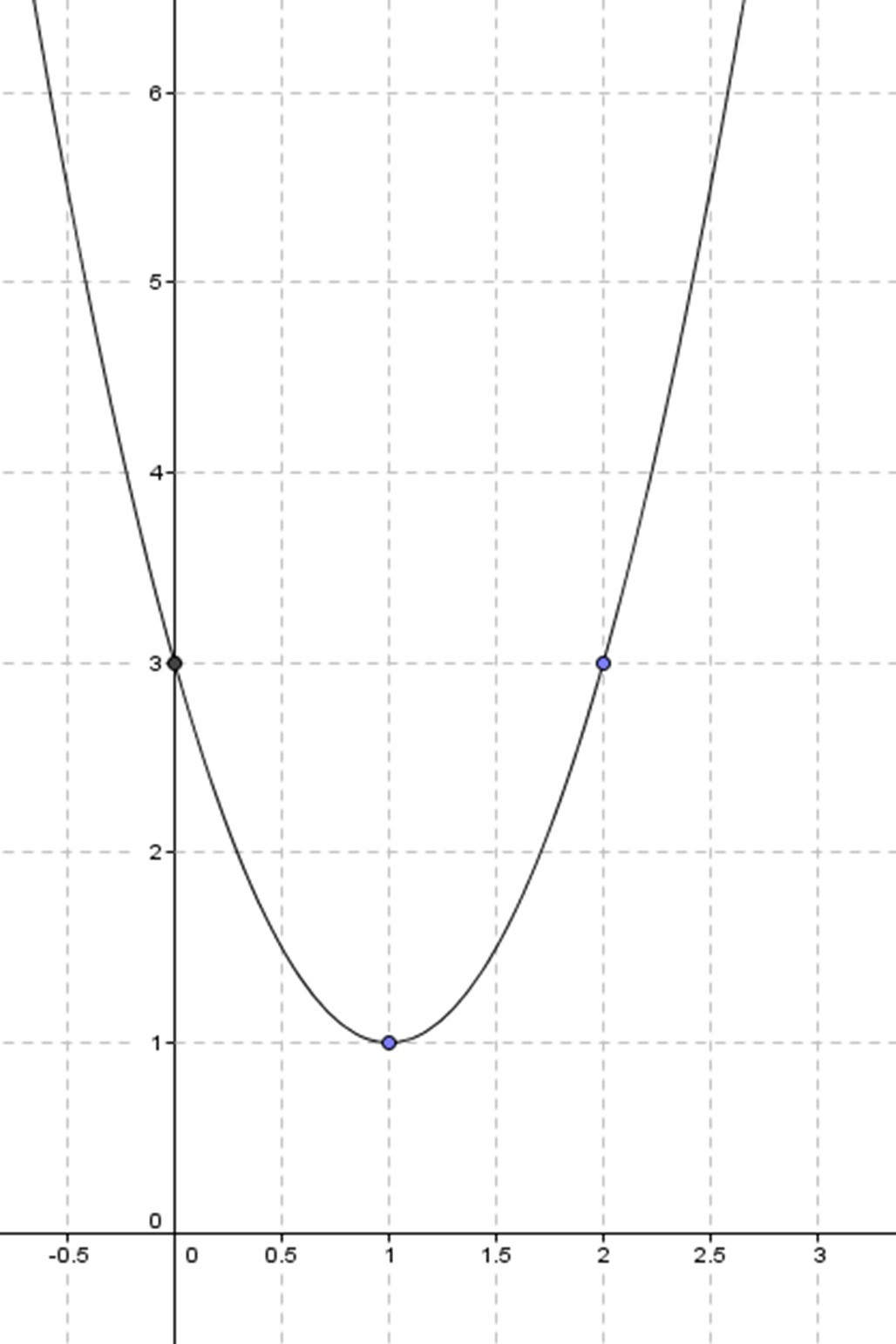 Graphing Inverse Functions Worksheet Draw A Function 2x2 4x 3 Free Math Worksheets
