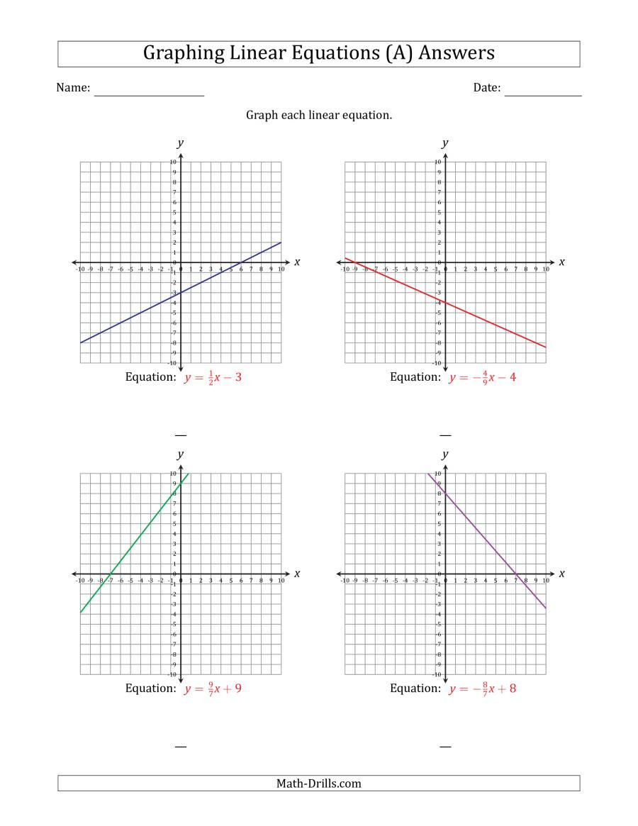 Graphing Linear Functions Worksheet Graph A Linear Equation In Slope Intercept form A