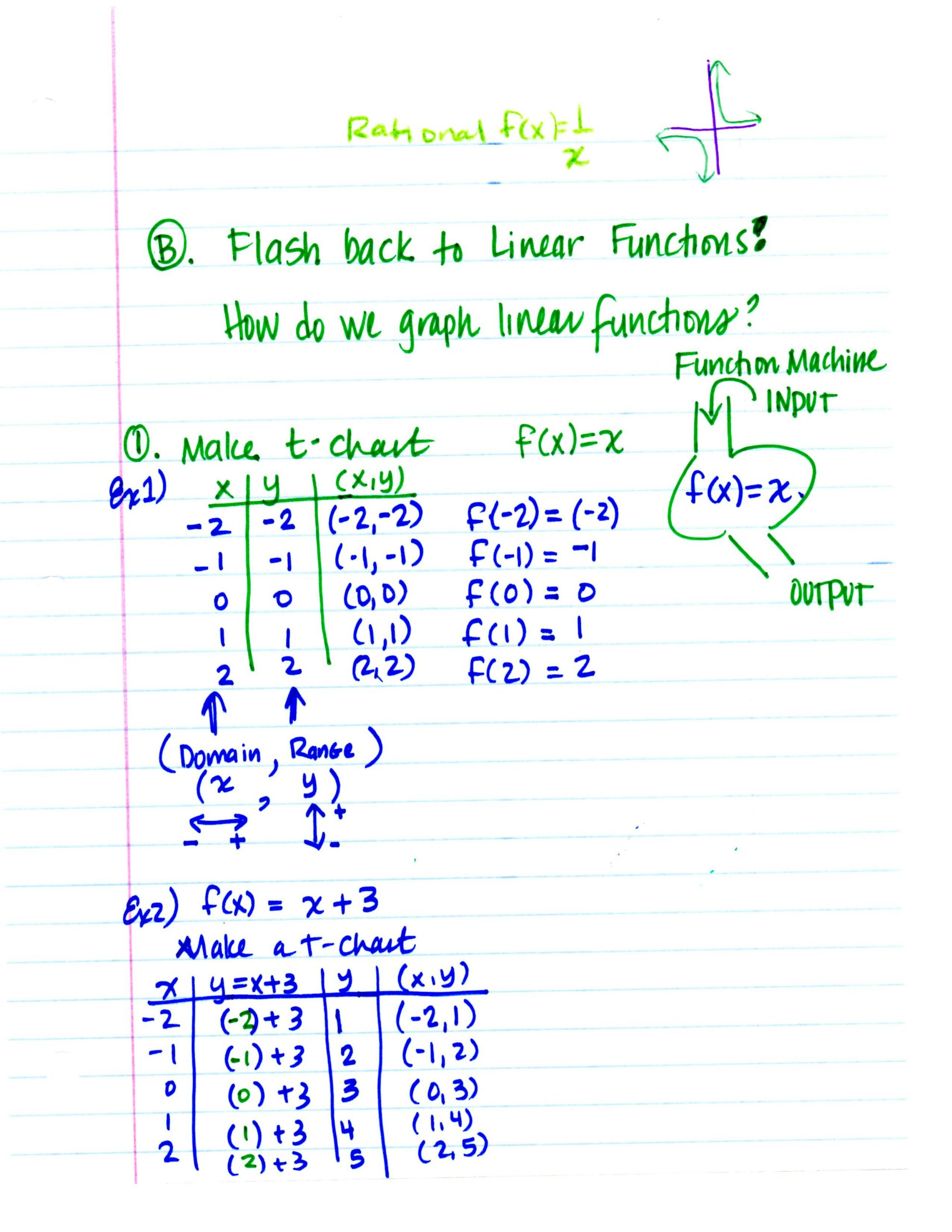 Graphing Quadratic Functions Worksheet Copy Quadratic Equations and Functions Lessons Tes Teach