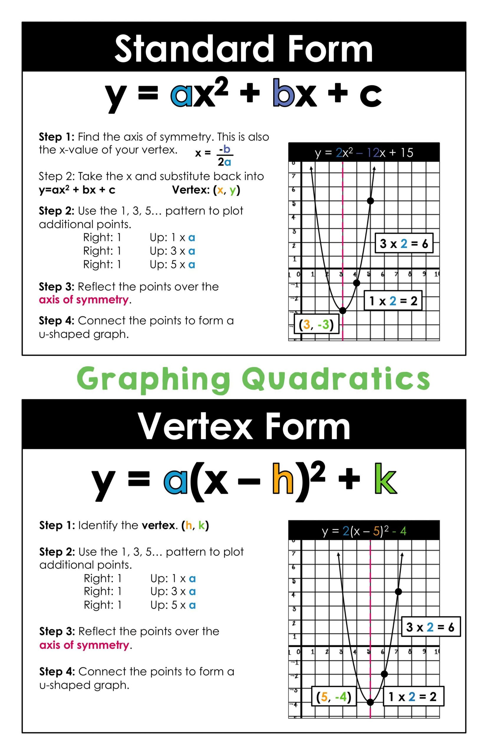 Graphing Quadratic Functions Worksheet Graphing Quadratics In Standard form and Vertex form