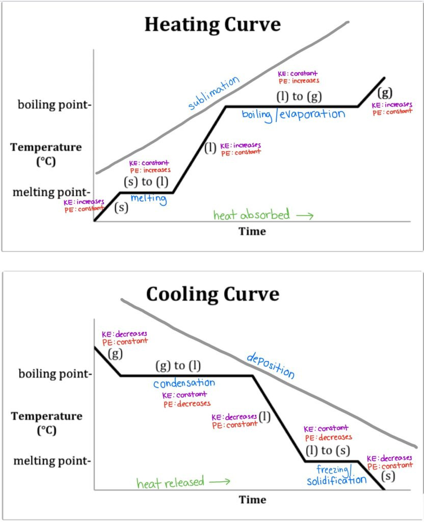 Heating and Cooling Curves Worksheet Heating Cooling Curve for Water Search