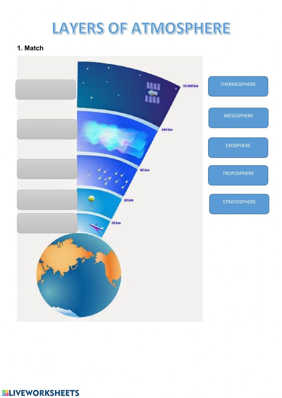 Layers Of the atmosphere Worksheet atmosphere Interactive Worksheet