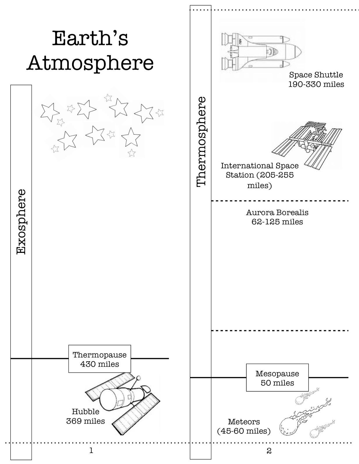 Layers Of the atmosphere Worksheet Earth S atmosphere Activity Printable