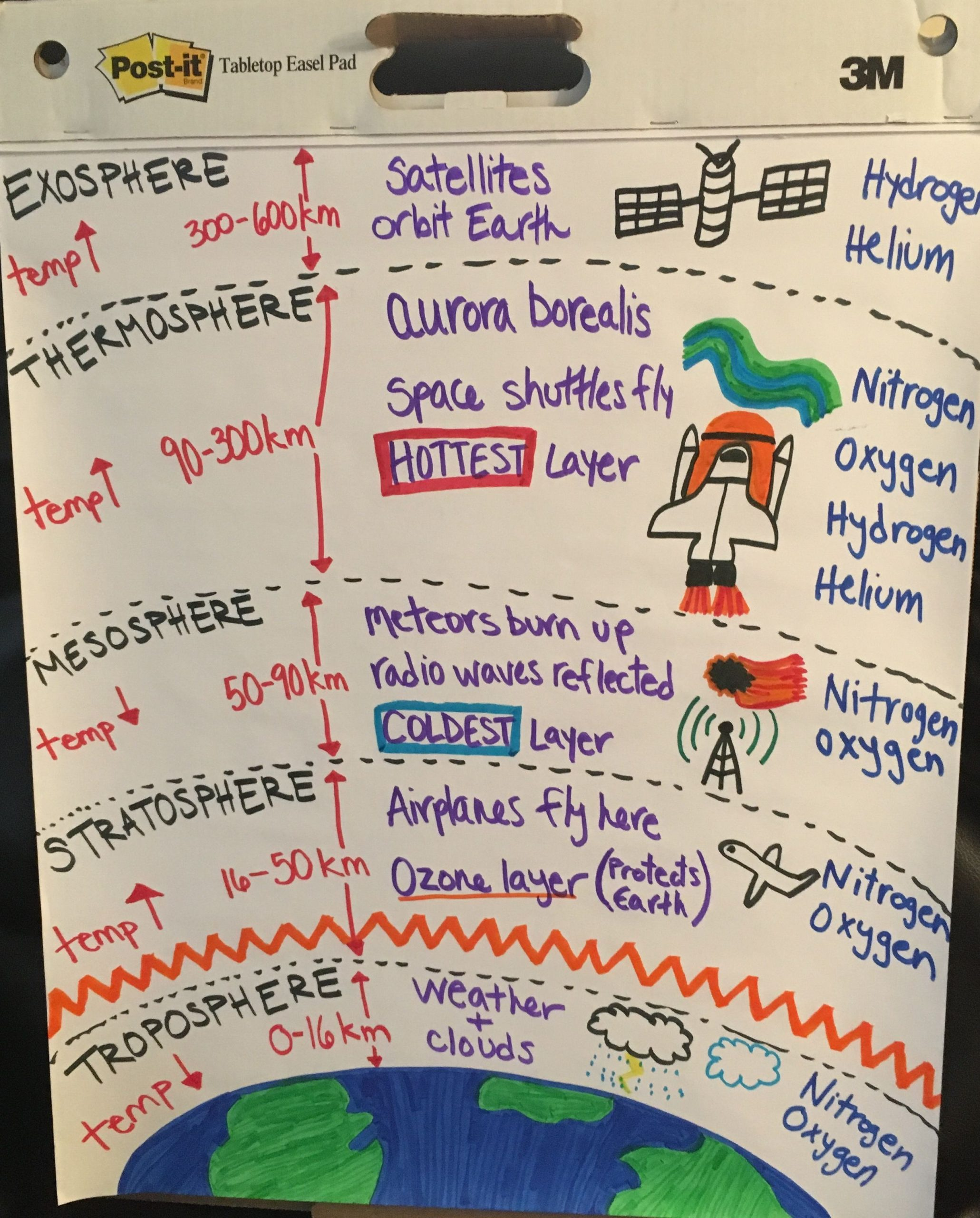 Layers Of the atmosphere Worksheet Layers Of the atmosphere Anchor Chart