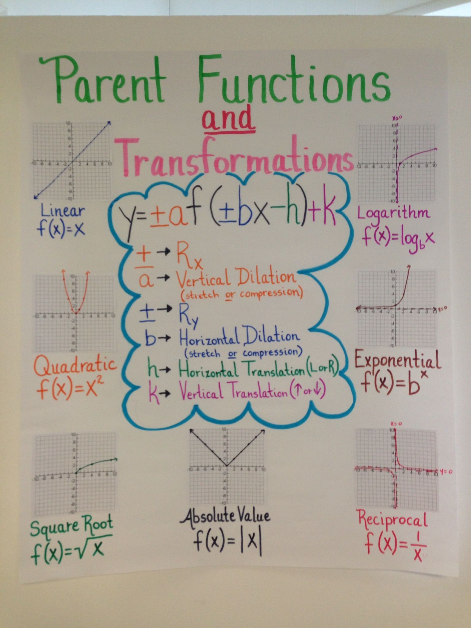 Parent Function Worksheet Answers Anchor Chart for Algebra Ii Eoc Review On Parent Functions