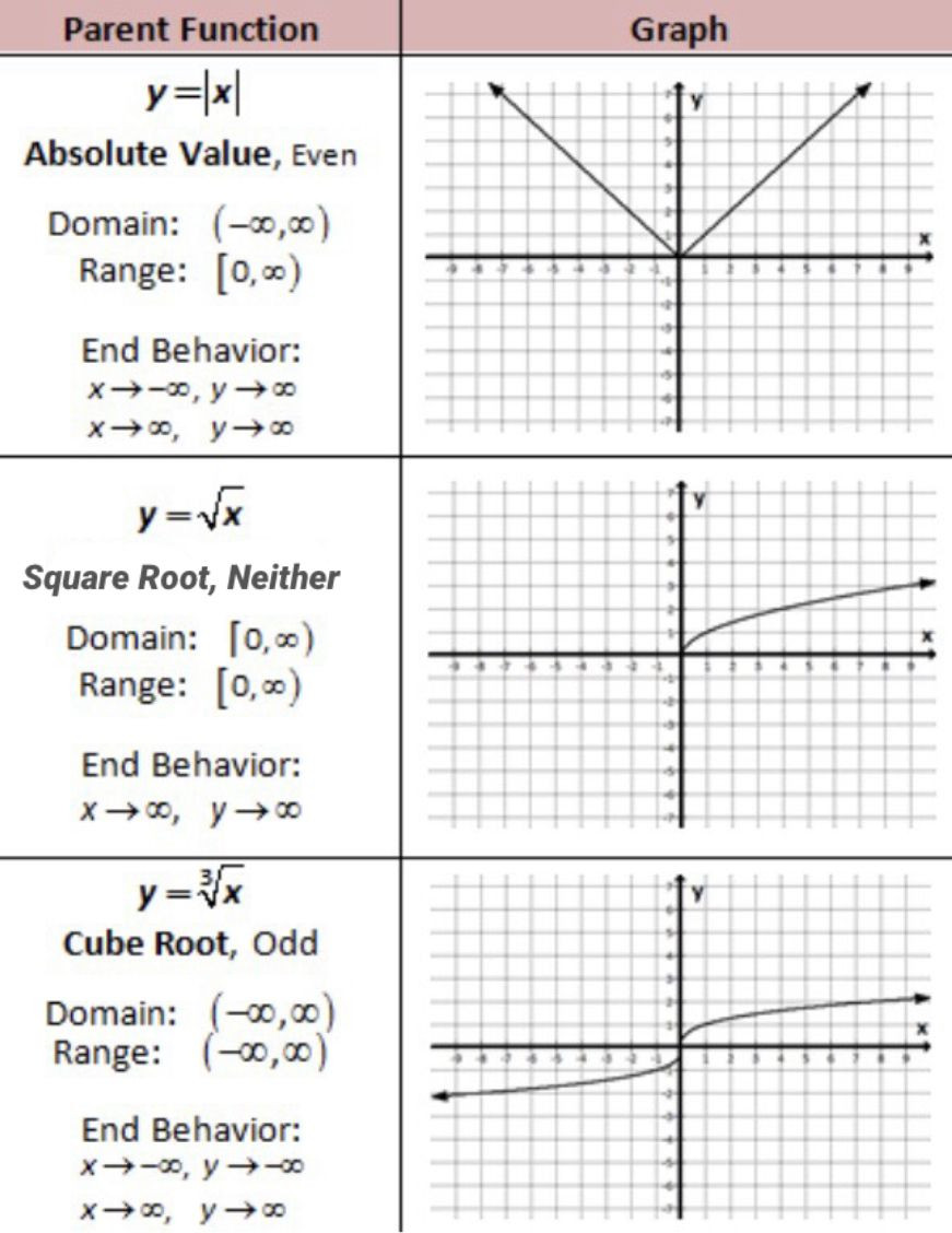 Parent Function Worksheet Answers Parent Functions Of Absolute Value Square Root and Cube