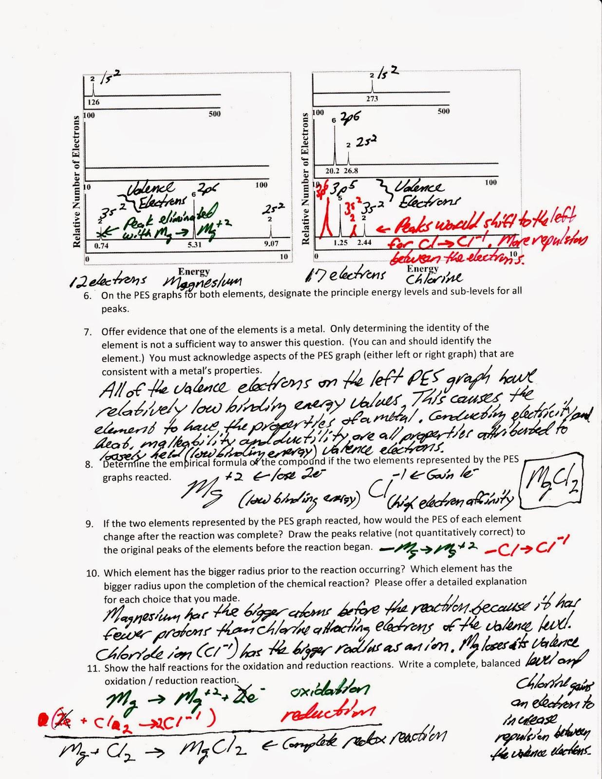 Photoelectron Spectroscopy Worksheet Answers Mr Brueckner S Ap Chemistry Blog 2016 17 October 2016