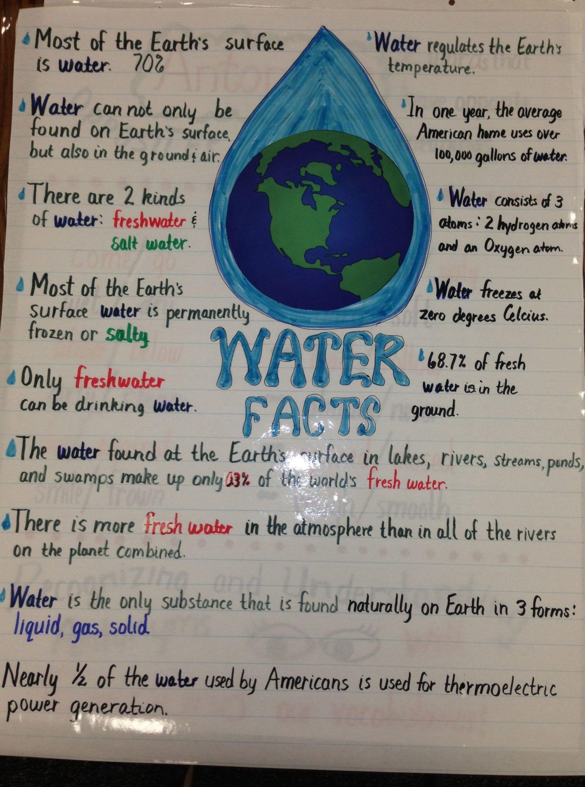 Planet Earth Freshwater Worksheet Pin On Printable Blank Worksheet Template