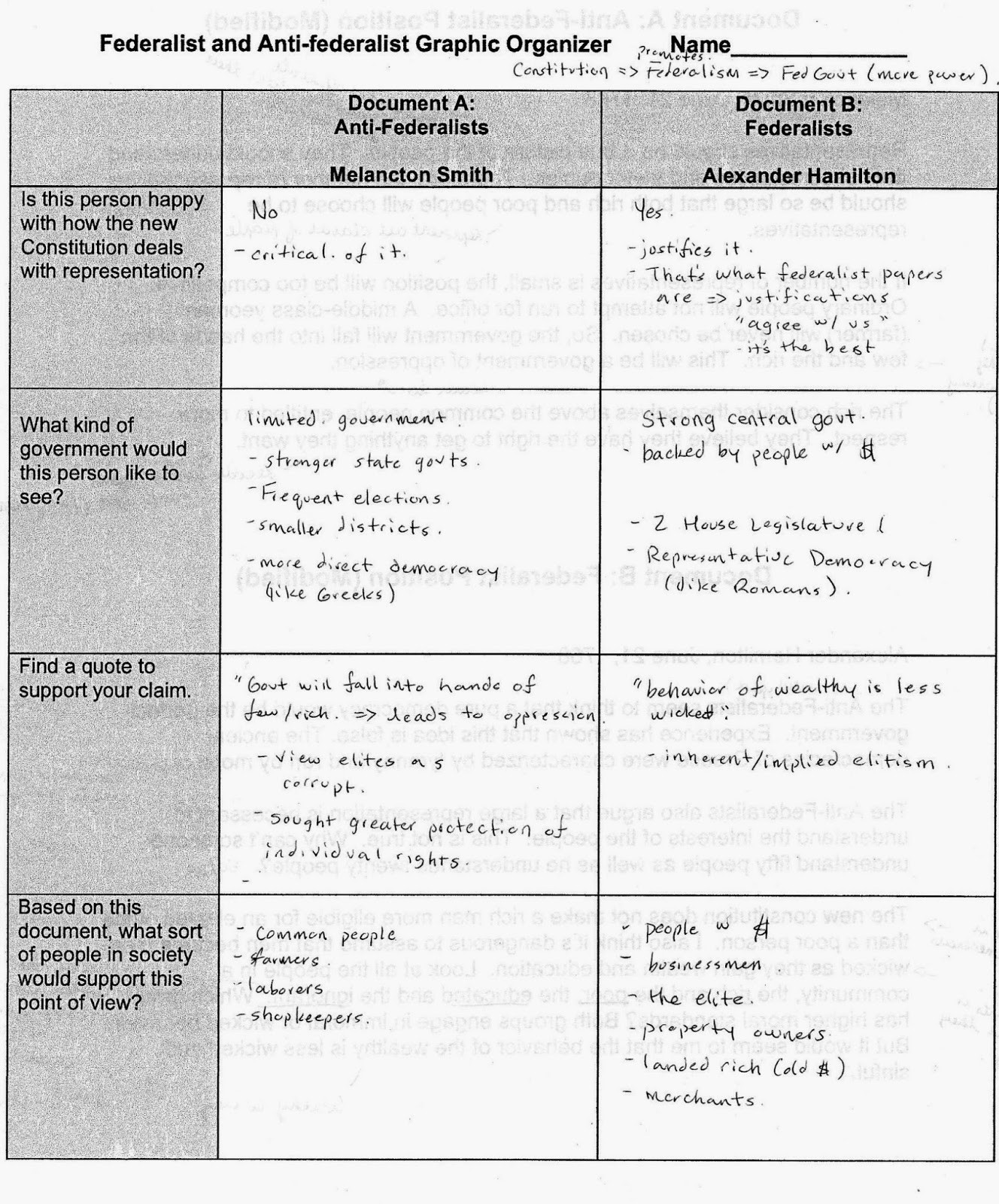 Ratifying the Constitution Worksheet Answers Federalist and Anti Federalist Worksheet Answers
