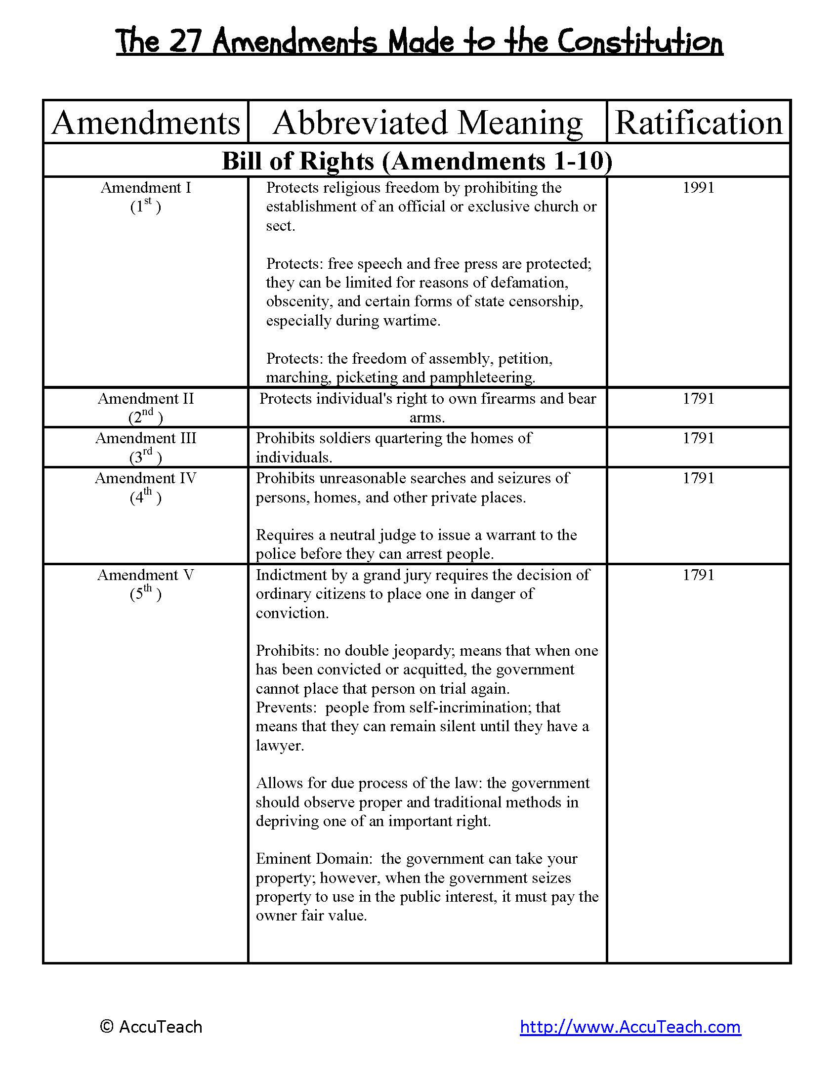 Ratifying the Constitution Worksheet Answers Ratifying the Constitution Worksheet Nidecmege