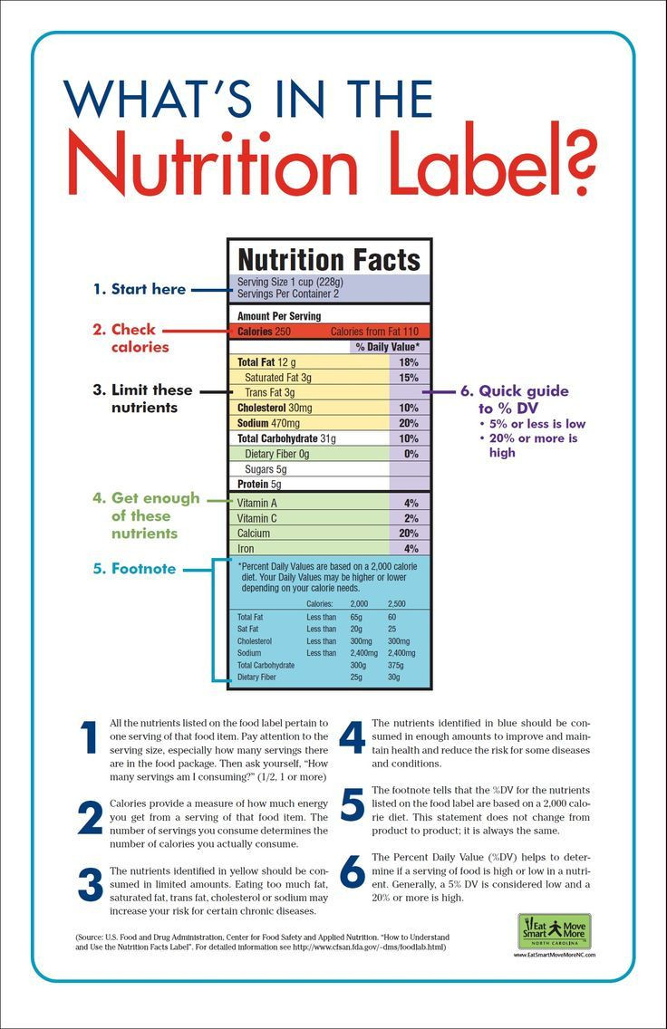 Reading Food Label Worksheet Free Nutrition Posters