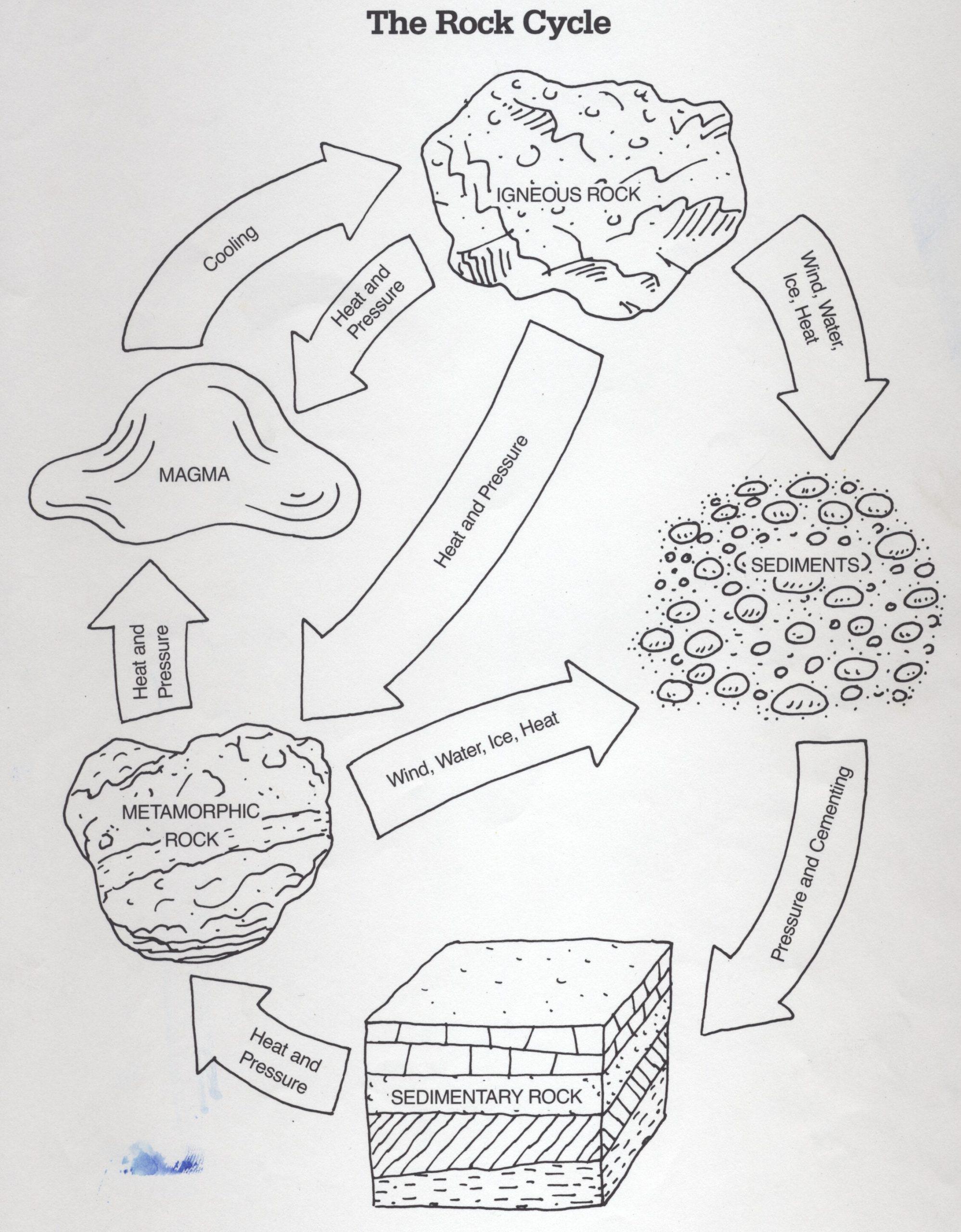 Rock Cycle Diagram Worksheet Diagram the Rock Cycle Worksheet