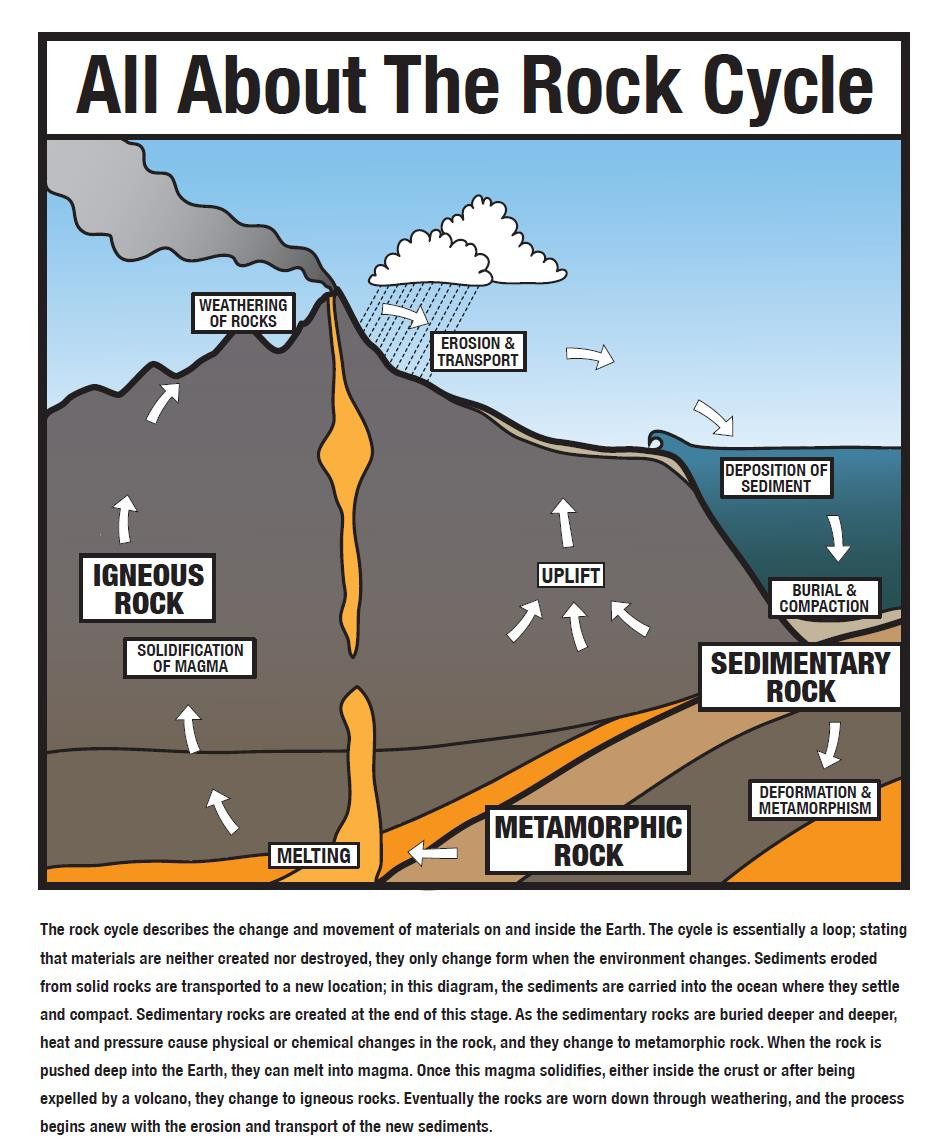 Rock Cycle Diagram Worksheet Lesson the Rock Cycle