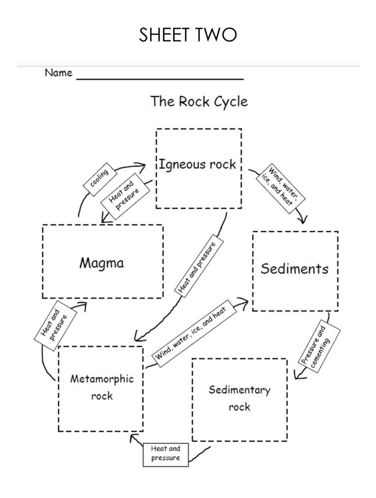 Rock Cycle Diagram Worksheet My Book About Rocks Worksheets – Lyric Power Publishing Llc
