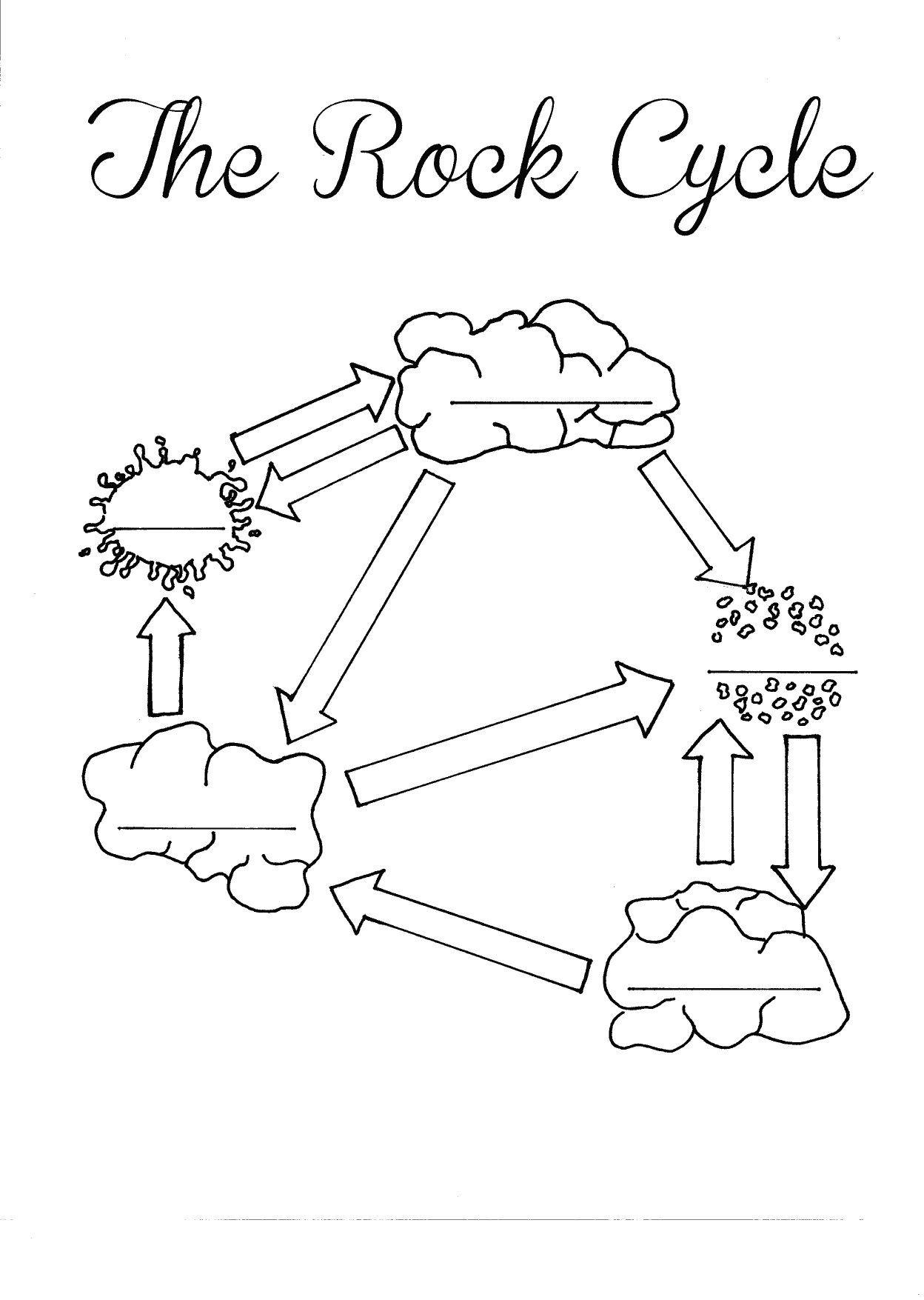 Rock Cycle Diagram Worksheet the Rock Cycle Diagram Fill In Blank