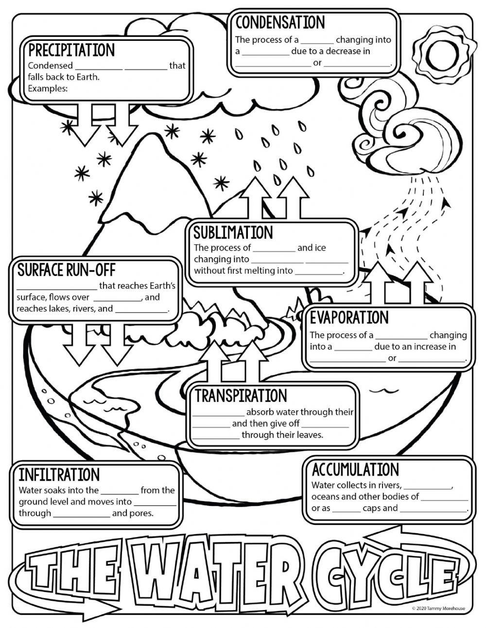 Rock Cycle Diagram Worksheet the Water Cycle Notes Interactive Worksheet