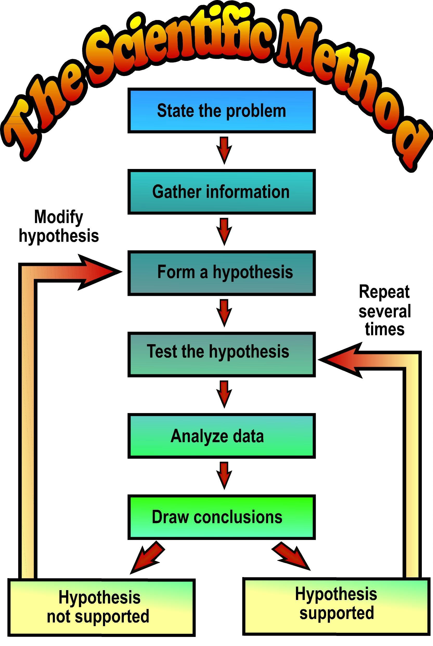 Scientific Method Steps Worksheet Scientific Method Lessons Tes Teach