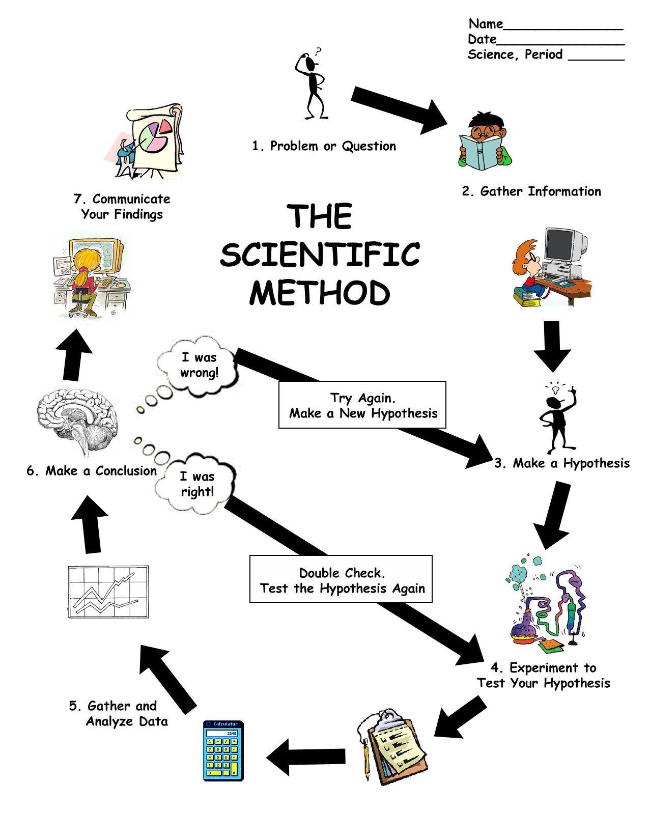 Scientific Method Steps Worksheet Scientific Method Worksheet