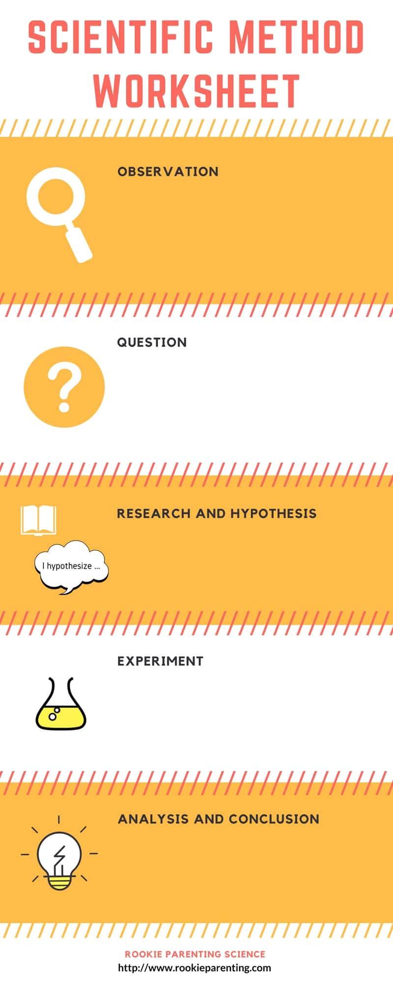 Scientific Method Steps Worksheet Scientific Method Worksheet Template & Example