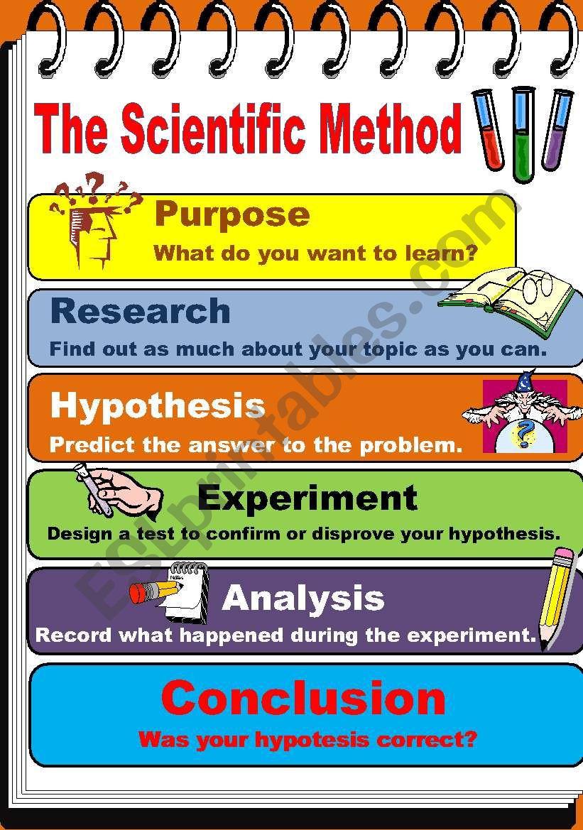 Scientific Method Worksheet High School the Scientific Method Esl Worksheet by Teacherjorgesanchez