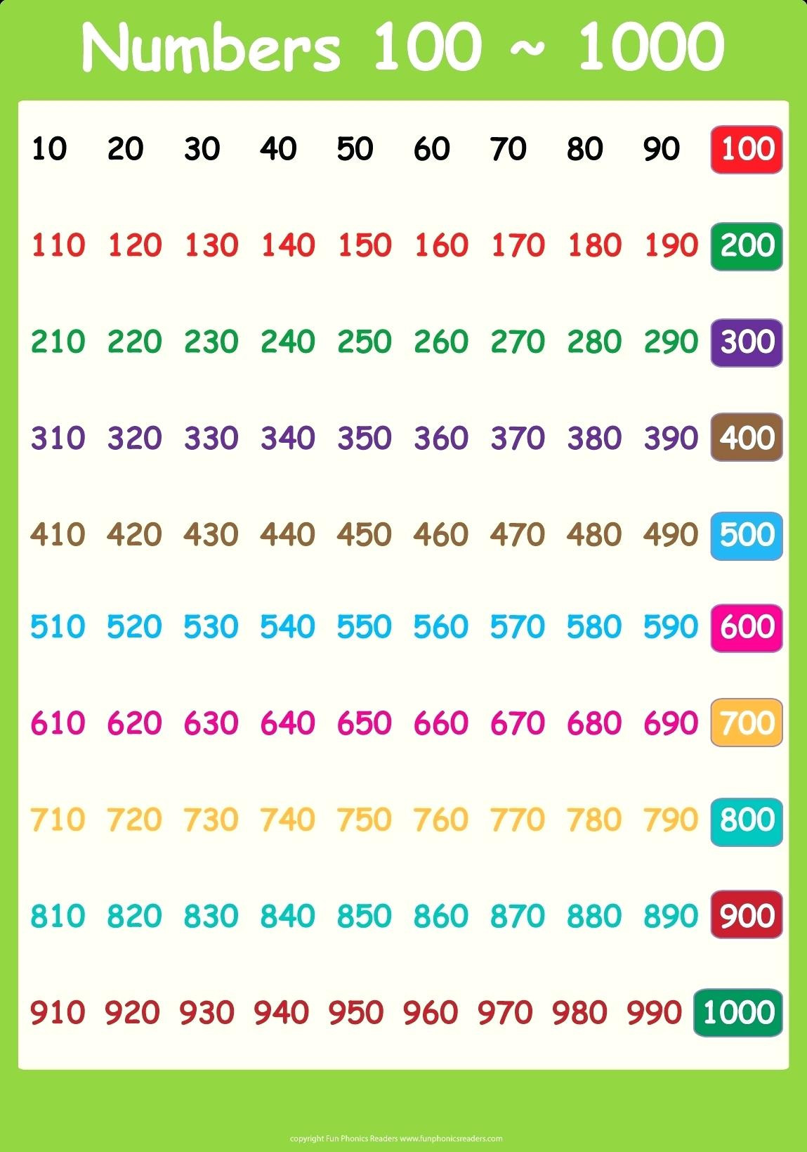 Spanish Numbers Worksheet 1 100 Spanish Number Worksheet Numbers Worksheet 1 O 1 0 Number