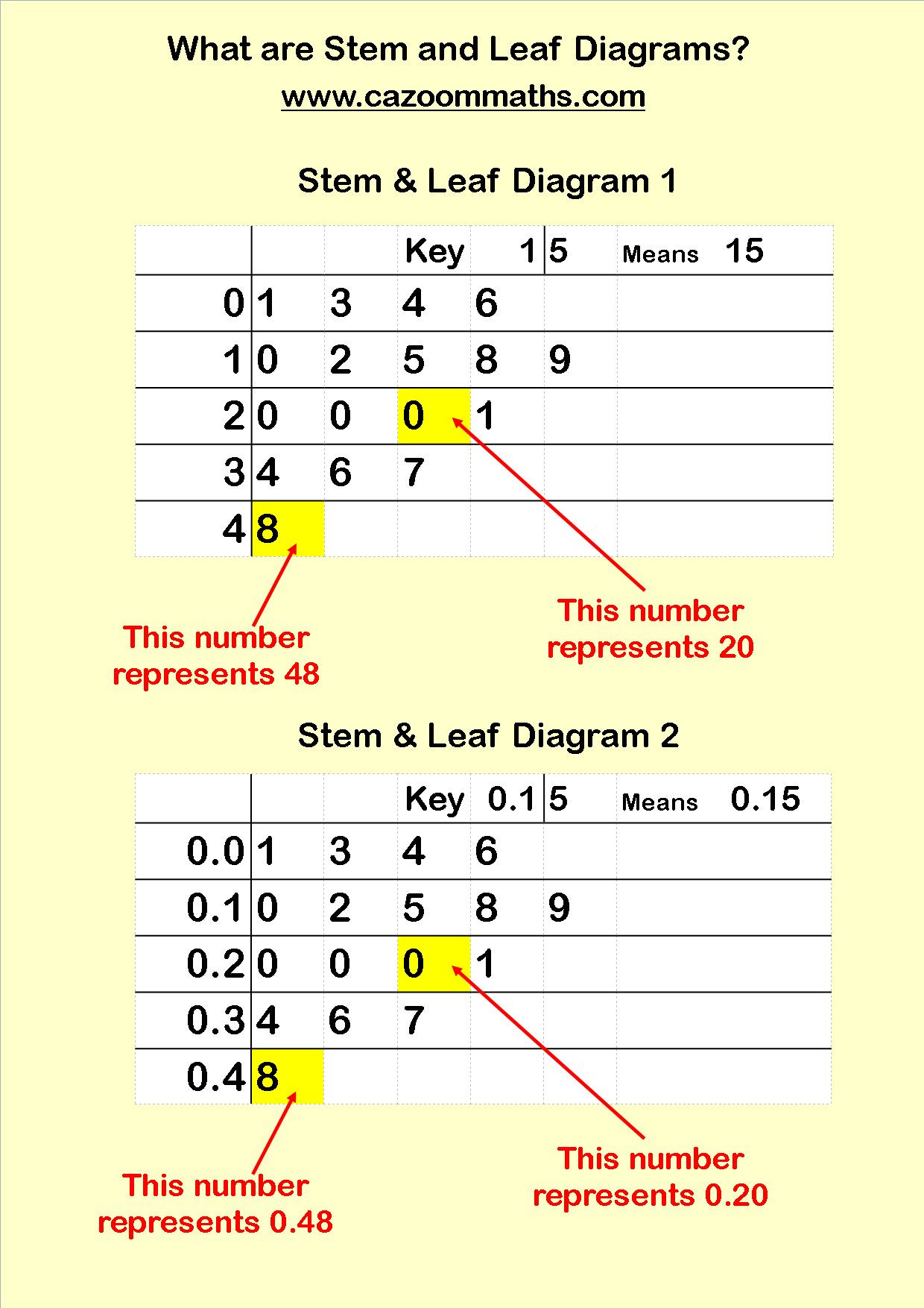 Stem and Leaf Plots Worksheet Statistics Teaching Resources In 2020