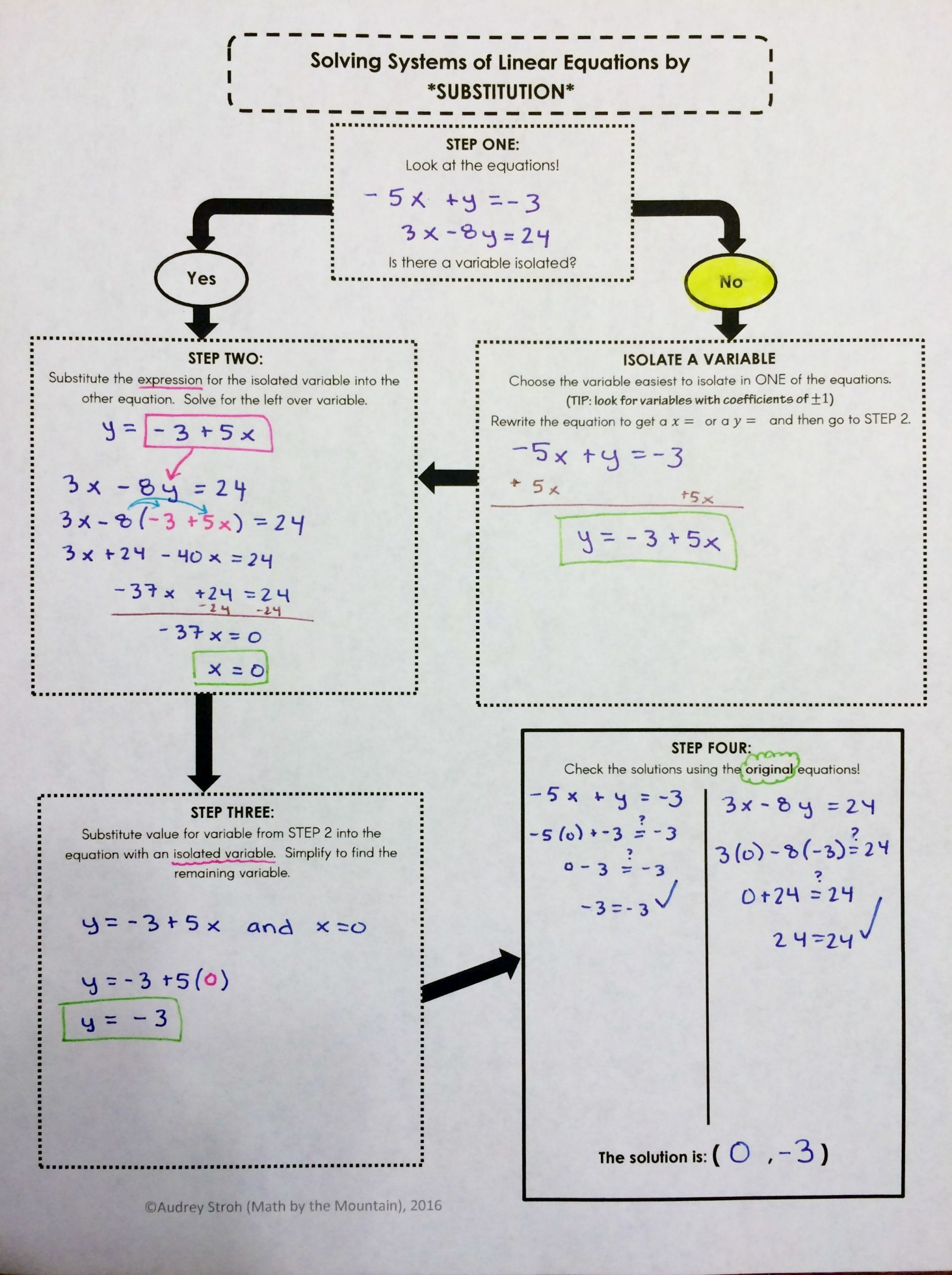 Substitution Method Worksheet Answers solving Systems Of Equations by Substitution Flowchart