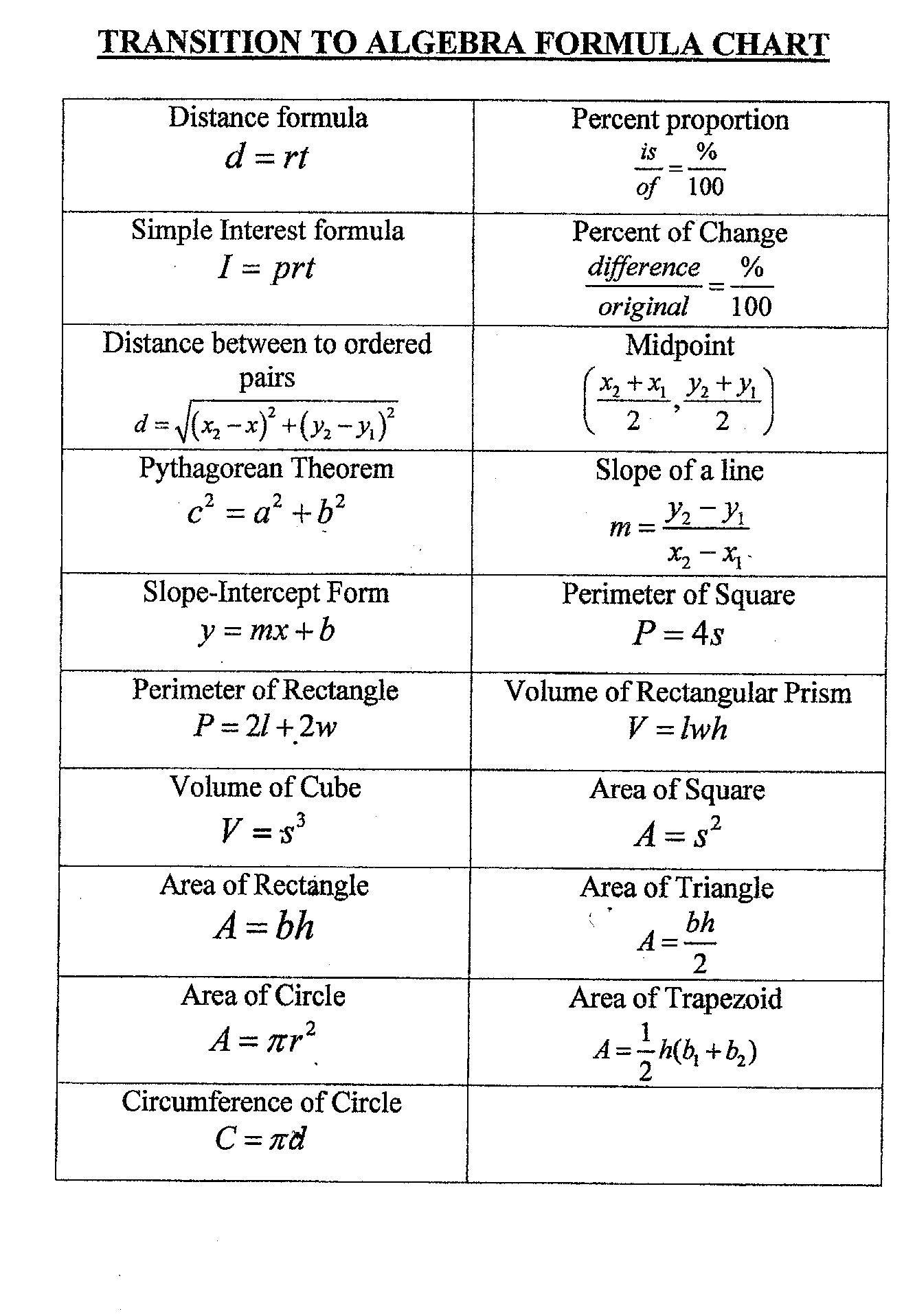 The Distance formula Worksheet Answers Math formula Worksheets