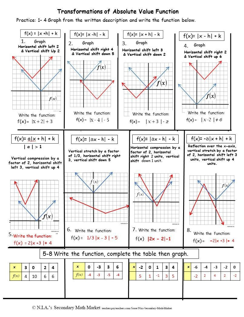 Transformations Of Functions Worksheet Absolute Value Transformations