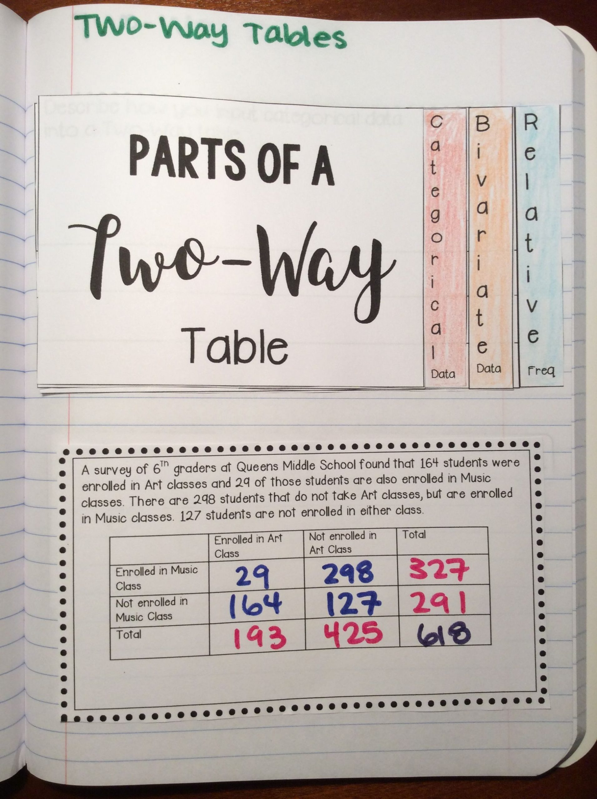 Two Way Frequency Table Worksheet Two Way Tables Activities