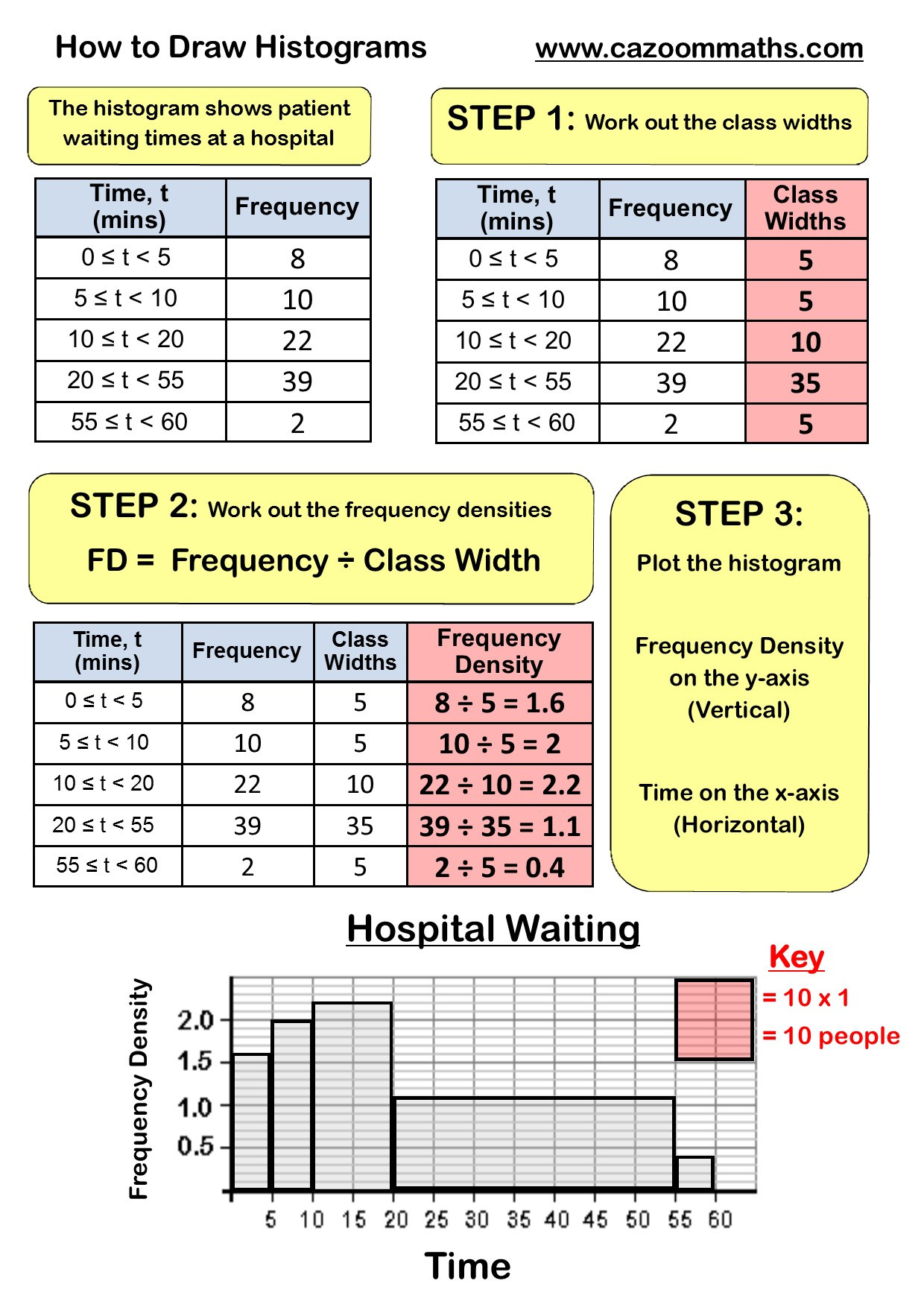 Two Way Frequency Table Worksheet Two Way Tables Math Worksheets with Answers