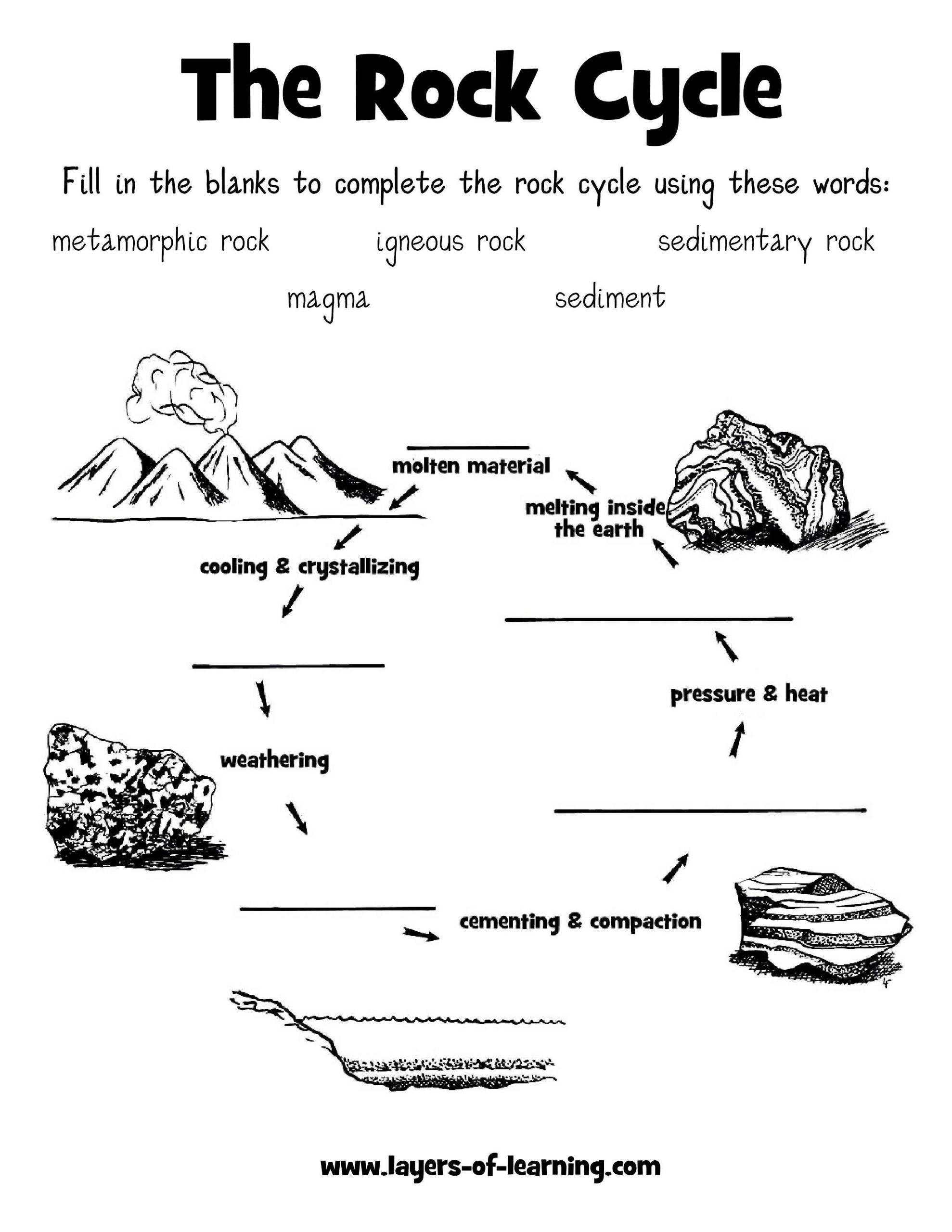 Types Of Rock Worksheet Rock Cycle Worksheet Layers Of Learning
