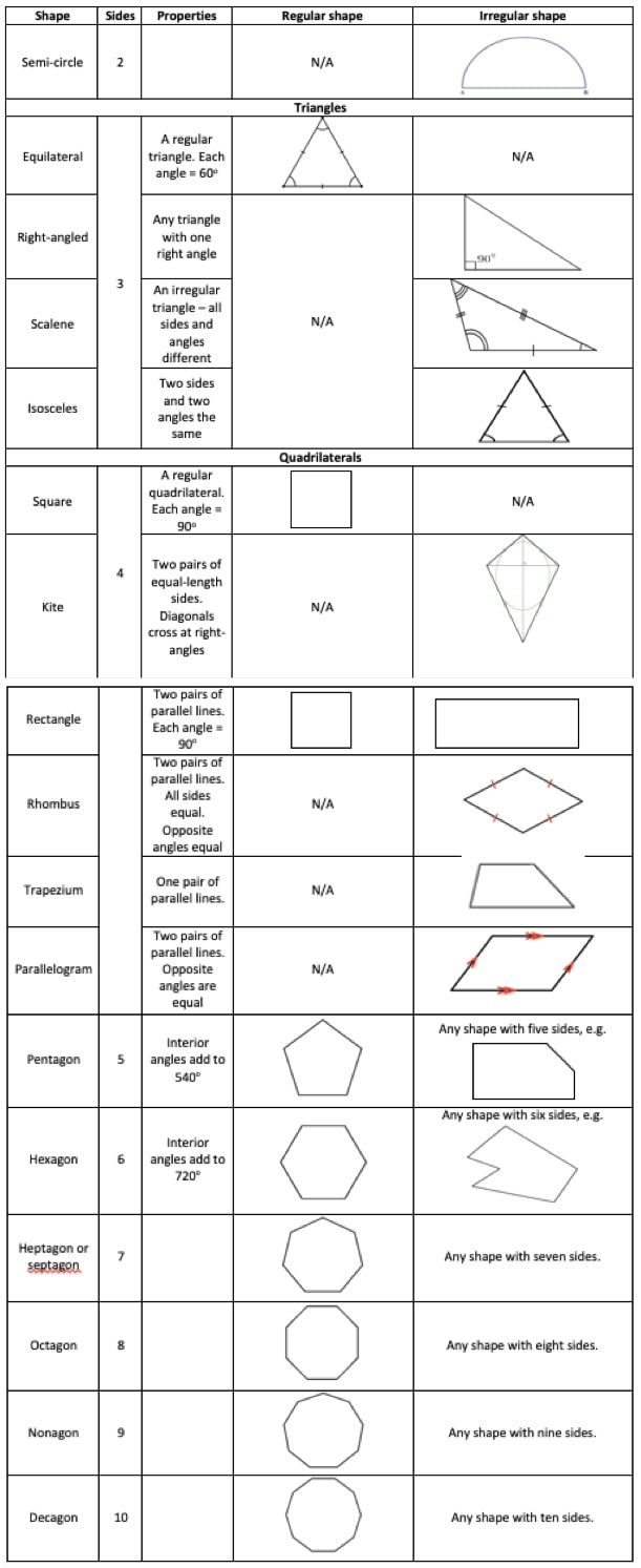 2 Dimensional Shapes Worksheet 2d and 3d Shapes Explained for Primary Parents and Kids