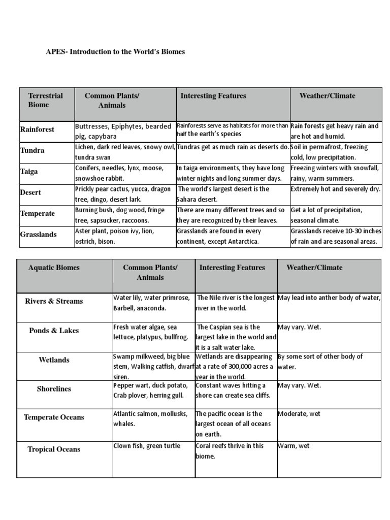4 4 Biomes Worksheet Answers Apes Introduction to the Worlds Biomes Marsh
