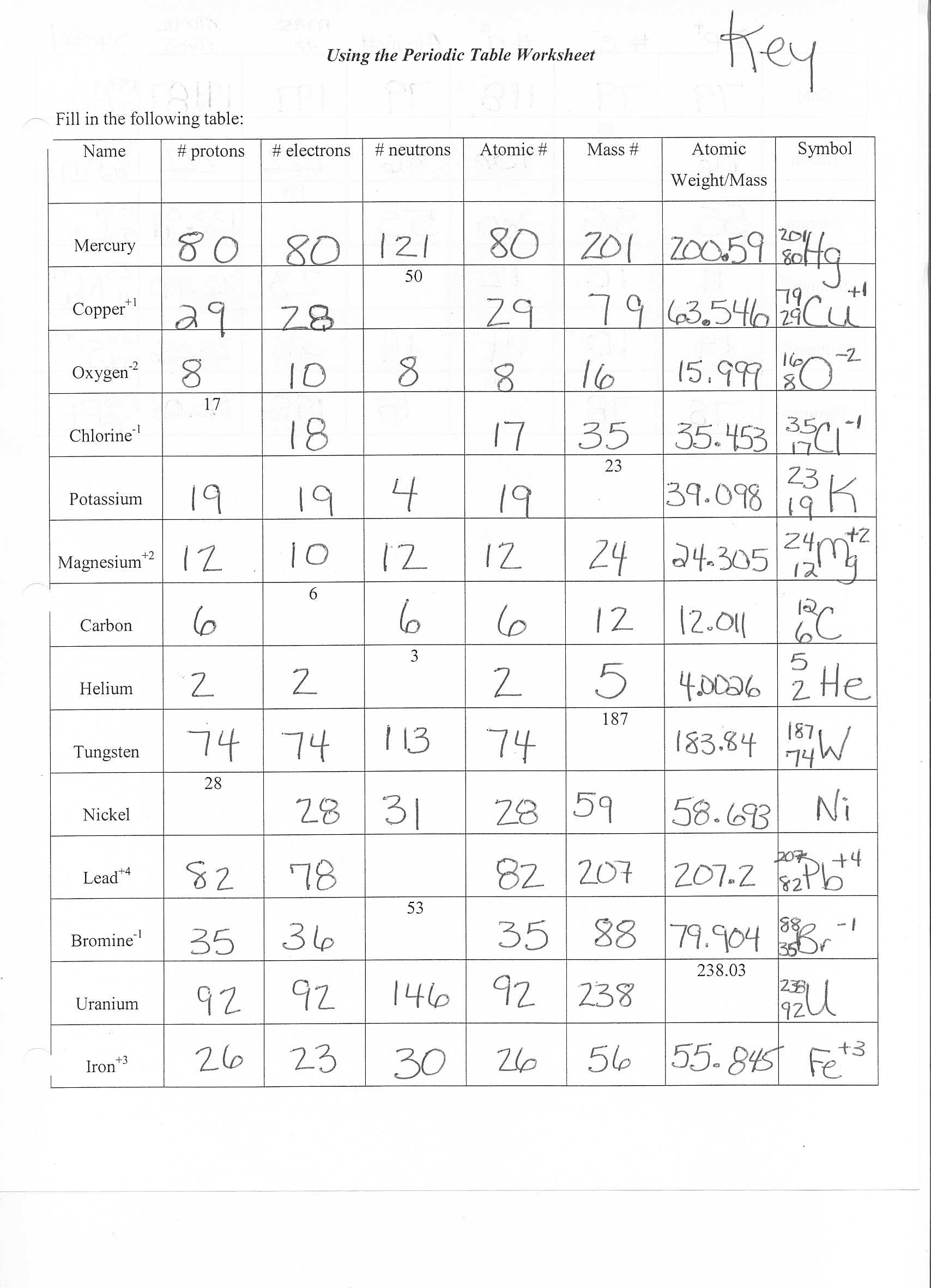 Atomic Structure Worksheet Answers Key Inspirational atoms Structure Worksheet