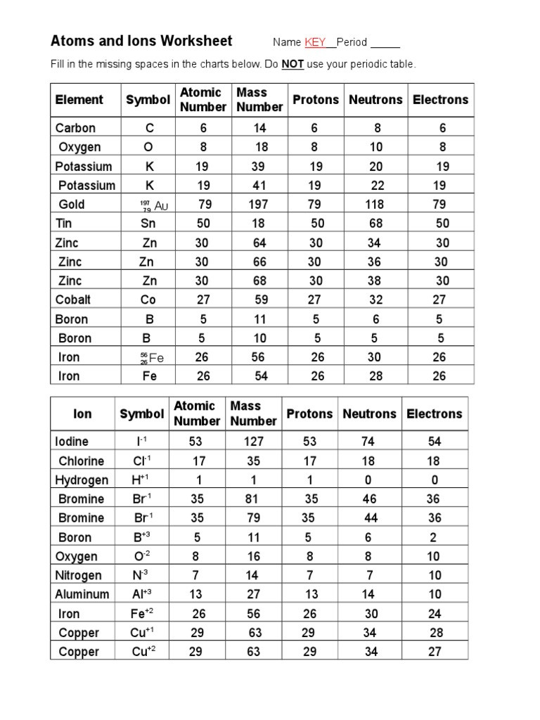 Atoms and Ions Worksheet atoms and Ions Worksheet Key