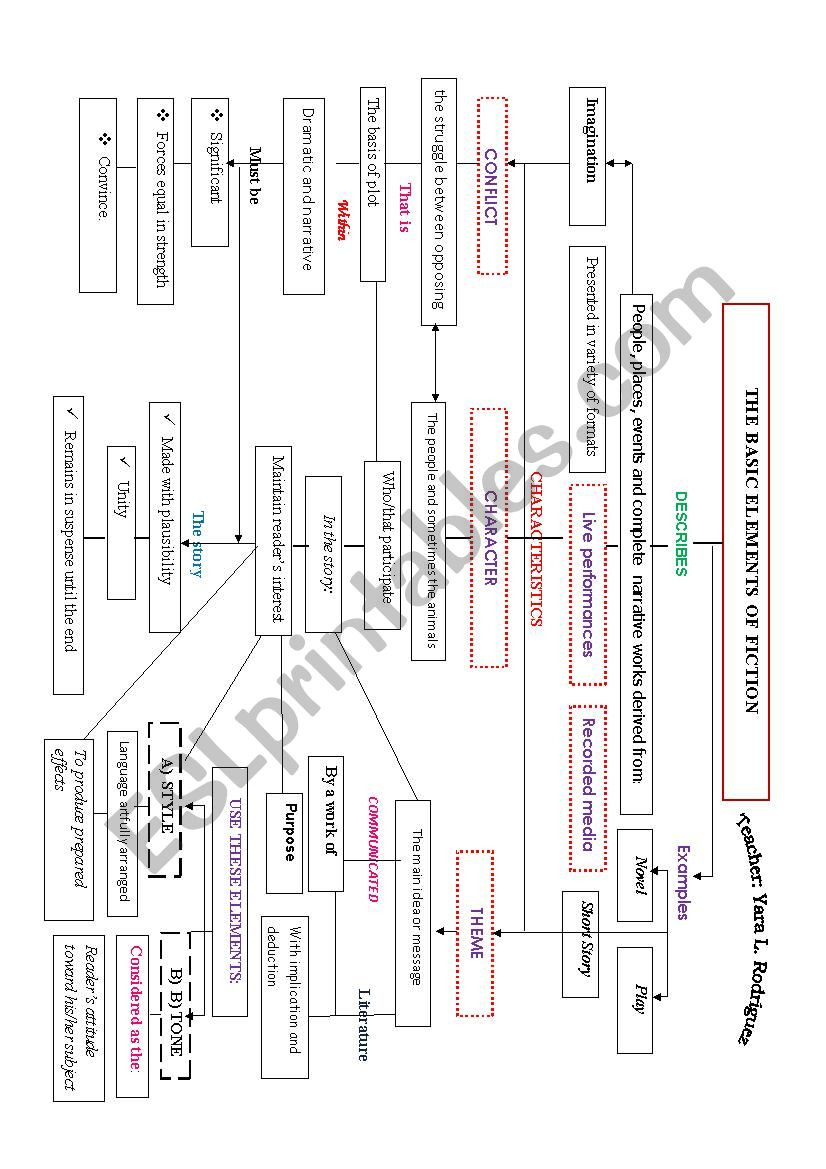 Elements Of Fiction Worksheet Elements Of Fiction Conceptual Map Esl Worksheet by Yara